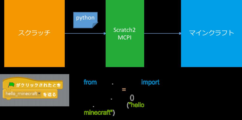 Scratch2MCPI 動作の概要